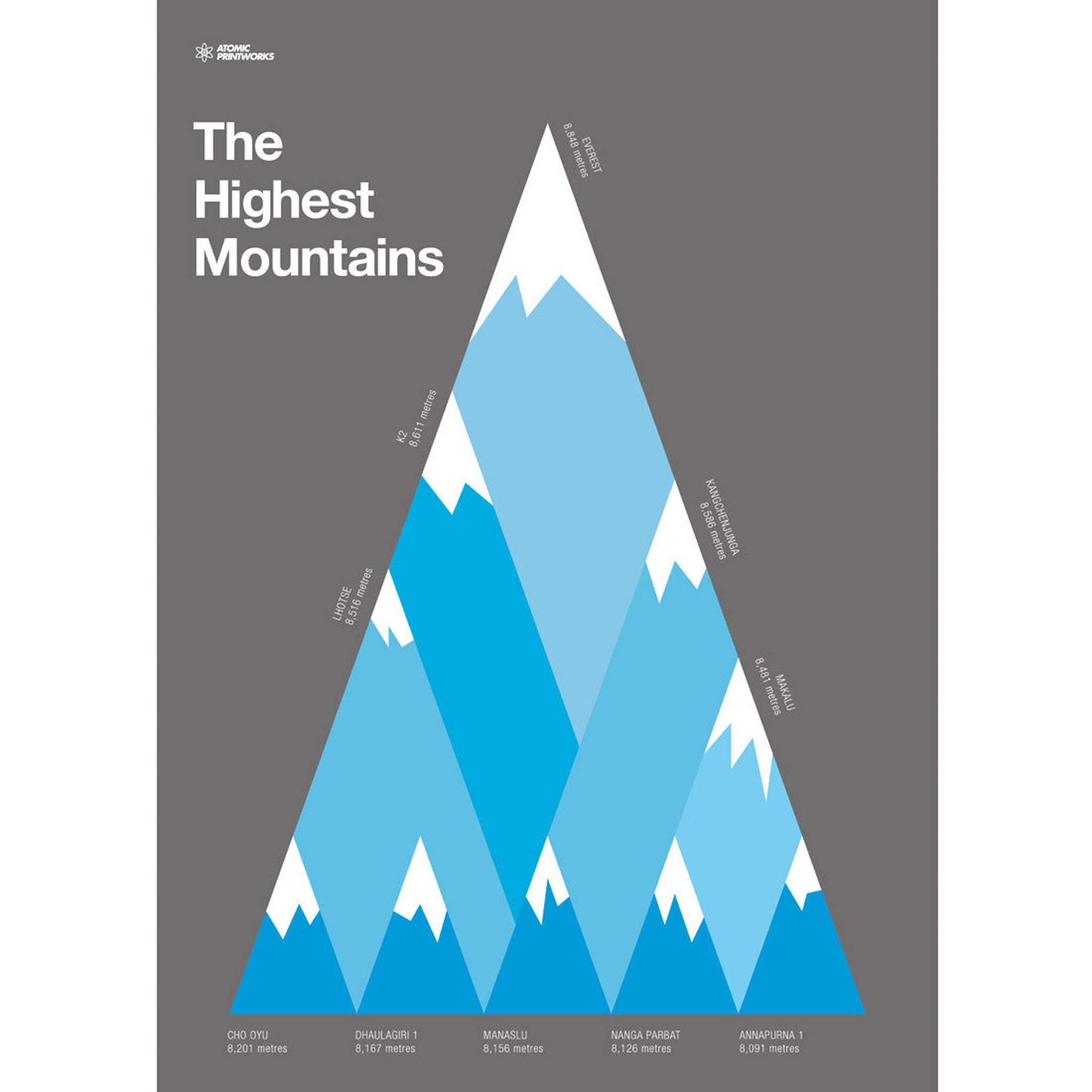 Highest Mountains by Atomic Printworks